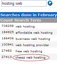 Overture Keyword Selector results for 'hosting web'